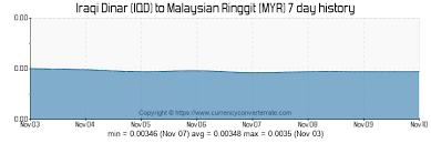Iqd To Myr Convert Iraqi Dinar To Malaysian Ringgit
