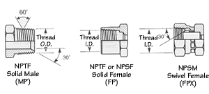 North American Coupling Types Coupling Identification