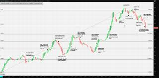 Eur Try Chart Eur Try Ex Aequo Forex Crunch