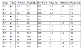 Lbm Chart Womens Maximum Muscular Potential Bodyrecomposition
