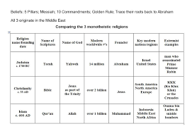 Similarities Between Christianity And Judaism Venn Diagram Islam And Judaism Venn Diagram Resume Examples Resume