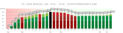 Stj Stock Trend Chart St Jude Medical