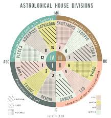 Astro Free Birth Chart The Tiny Totem Blog The Four Quadrants In A Birth Chart