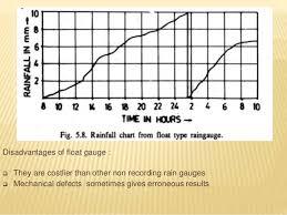 Rainfall Recording Chart Www Bedowntowndaytona Com