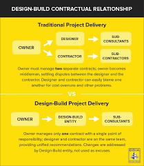 design build process comparison chart courtesy of design build institute of america