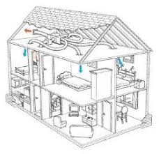 electrical fitting and cable wiring installation of electrical diagram showing central ac fitting