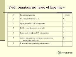 Презентация на тему Анализ орфографических ошибок контрольного  5 5