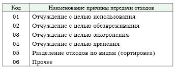 Не во всех случаях организации должны были составлять   изложен перечень кодов и наименований причин передачи отходов которые организации должны были указать в гр 6 отчета за 2011 г а именно