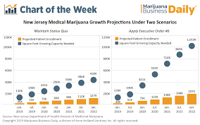 Triple Canopy Pay Chart Chart New Jersey Medical Marijuana Patients To Triple By