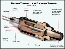 oxygen sensors oxygen sensor