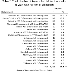 Safety Officer Incident Report Sample