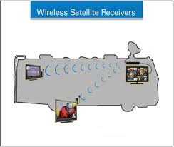 developments in wireless tv receivers affect wiring in rvs