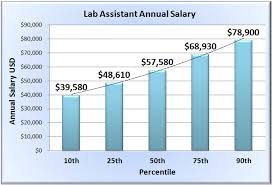 Lab Assistant Salary Wages Of Laboratory Assistants In 50