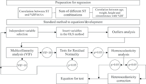 Flow Chart Of The Equations Assembling Process To Predict Body Fat