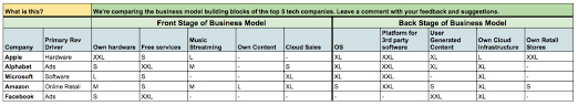 Facebook Business Model Comparing Business Models Apple Alphabet Microsoft