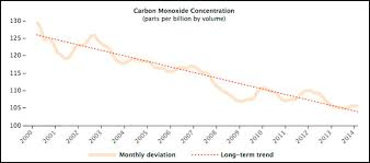 Fourteen Years Of Carbon Monoxide From Mopitt Climate