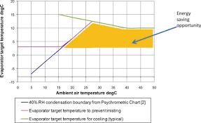 Hvac Ambient Temperature Chart Evaporator Temperature An Overview Sciencedirect Topics