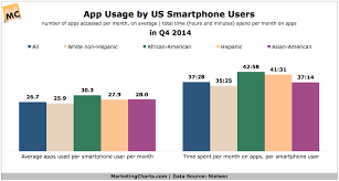 Smartphone Users App Usage By Race And Ethnicity