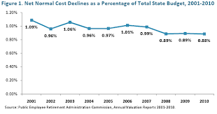 Mass State Retirement Chart Group 4 Demystifying The State Pension System Massbudget
