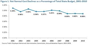 Massachusetts Group 2 Retirement Chart Demystifying The State Pension System Massbudget