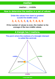 Median A Maths Dictionary For Kids Quick Reference By