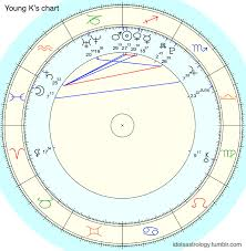 K Pop Astrology Young Ks Natal Chart