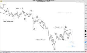 Copper Intraday Elliott Chart