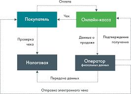 ФЗ о применении контрольно кассовой техники  Новая схема работы согласно 54 ФЗ