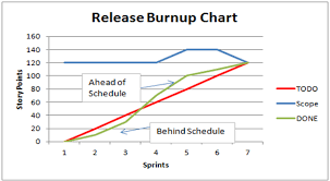 Burn Down Chart And Burn Up Chart Burn Down Charts