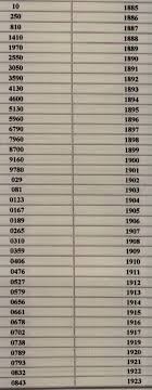 Bundy Saxophone Serial Number Chart Serial Numbers