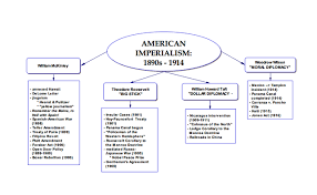 Beginning Of American Imperialism Mexico