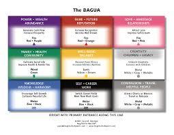 Bedroom Bagua Chart Bedroom Feng Shui Map Sistem As Corpecol