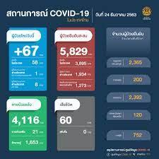 อัพเดทสถานการณ์ 'โควิด-19' วันที่ 24 ธันวาคม 2563