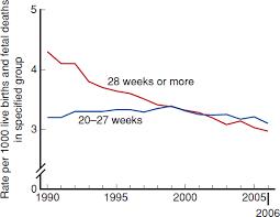 Stillbirth Rates By Week Chart Stillbirth Williams Obstetrics 24e Accessmedicine