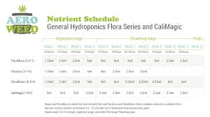 Cannabis Fertilizer Chart Nutrient Schedule To Grow Medical Marijuana In An Aerogarden