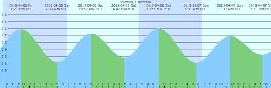 Ventura California Tide Chart