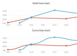 Free Chart Js Jquery Zepto Plugin For Pretty Line Charts Pista Js Free