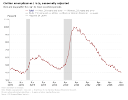 The Unemployment Rate Is At Its Lowest Level Since 2000