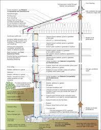 basement foundation design. Detailed Cross Section. Construction Recommendations. Foundation: Basement Foundation Design