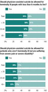 best assisted suicide images medical medicine americans support physician assisted suicide for terminally ill