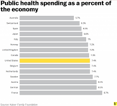 america s government spends more as a percentage of the economy on public health care than canada the united kingdom an or australia