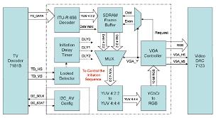 dvd player block diagram the wiring diagram block diagram of television vidim wiring diagram block diagram