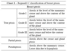 Ptosis Chart Mastopexy With Breast Implants And The Pectoralis Major