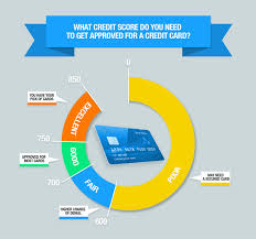 Credit Score Chart 2018 Credit Score Requirements For Credit Card Approval
