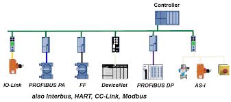 profibus wiring guide profibus image wiring diagram profibus wiring diagram profibus image wiring diagram on profibus wiring guide