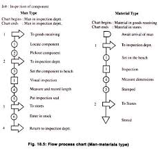 Outline Process Chart Examples Operation Process And Flow Process Chart With Diagram