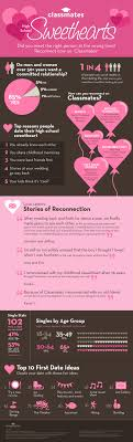 Stats for teen sweethearts marriage