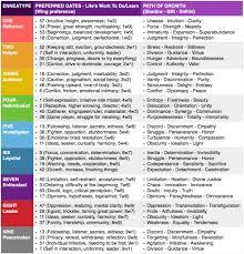 Soul Blueprint Chart Do Enneatypes Reflect Soul Blueprints Big Picture Questions