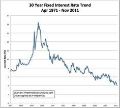 30 Year Fixed Rate Mortgage Chart Historical Are 15 Year Mortgages Better Than 30 Year Mortgages Chart