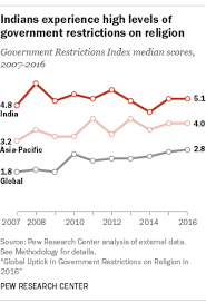 Religion Pie Chart Of India 5 Facts About Religion In India Pew Research Center